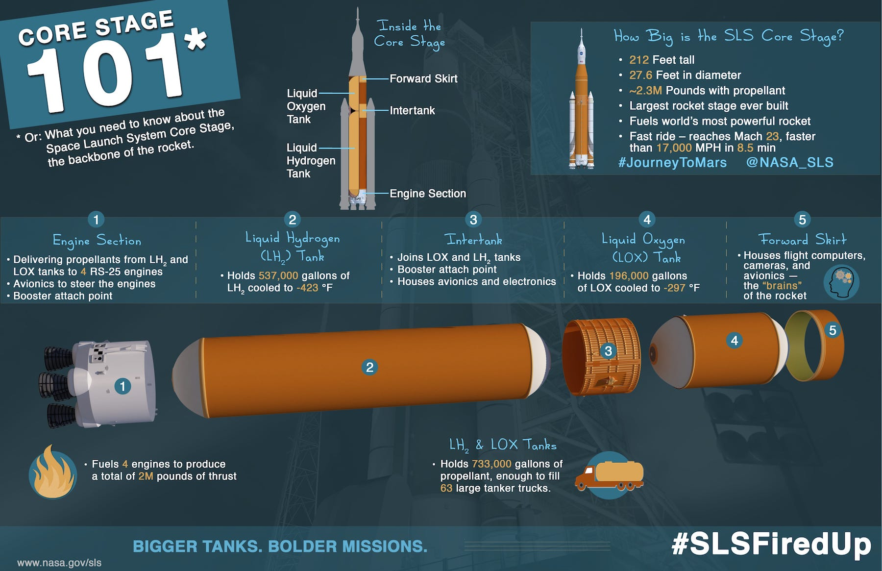 SLS Core Storage 101 (Click for larger version)
